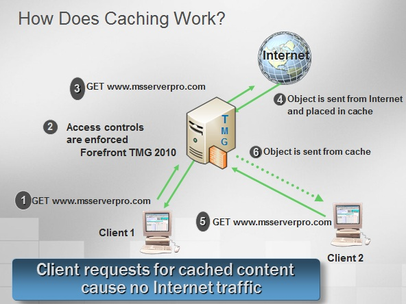 how to clear server cache