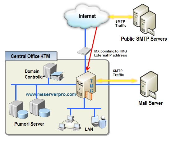 Publishing SMTP Services in Forefront TMG 2010 – MS Server Pro