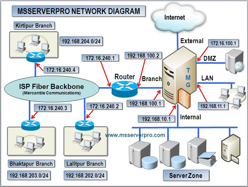Configuring TMG 2010 Firewall with Multiple NICs in