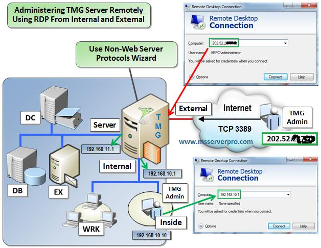 Administering Forefront TMG 2010 Server Remotely Using RDP (Remote