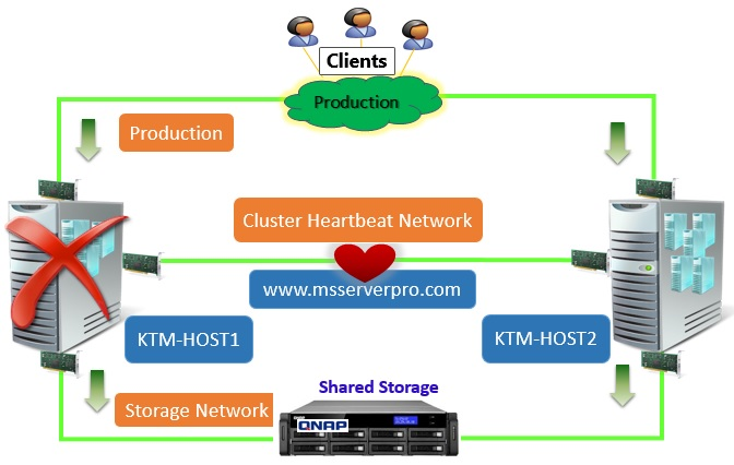 Implementing Windows Server 2012 Hyper-V Failover Clustering – MS ...