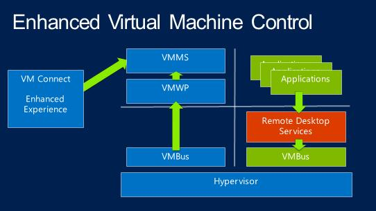 Enhance Virtual Machine Control