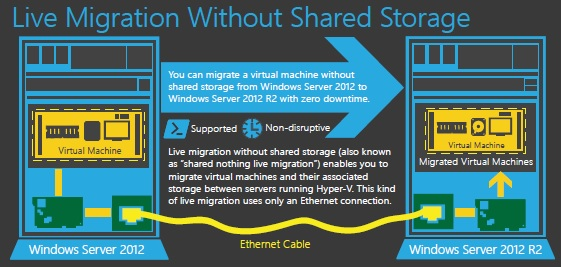 Live Migration withour shared storage image copy from Microsoft