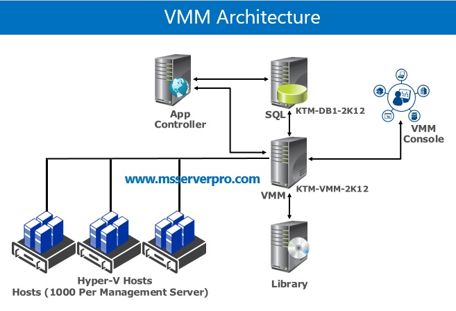 windows virtual machine manager