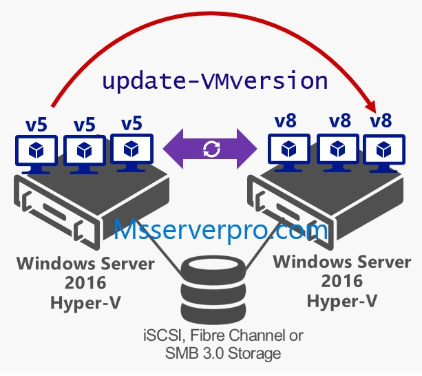 Upgrading the VM configuration version in Windows Server 2016 Hyper