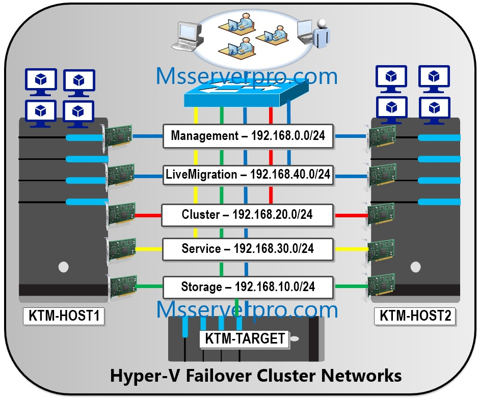 Best Practices on Setting up Hyper-V Cluster Networks in Windows
