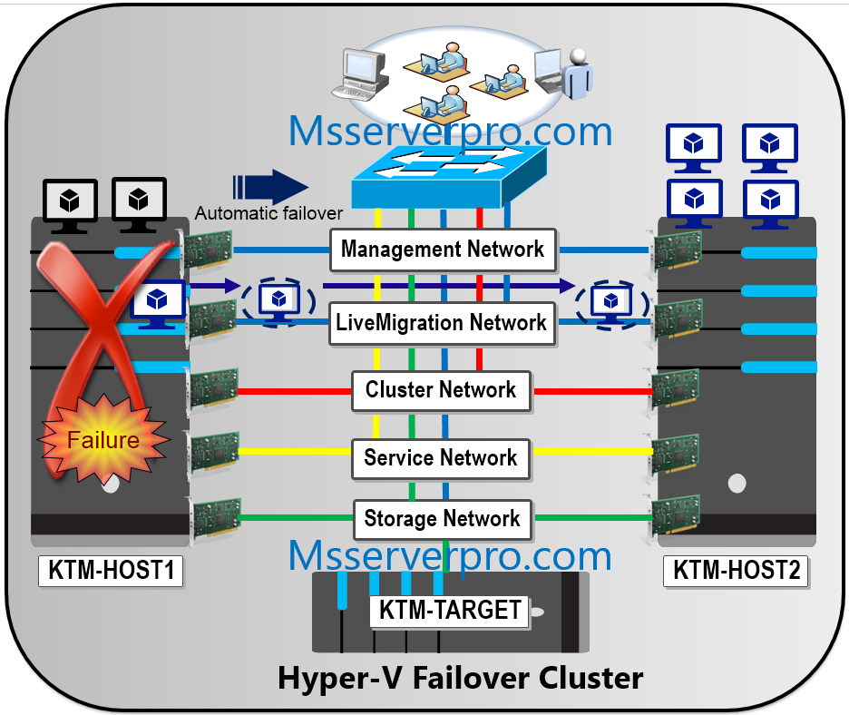 Implementing Failover Clustering with Windows Server 2016 Hyper-V