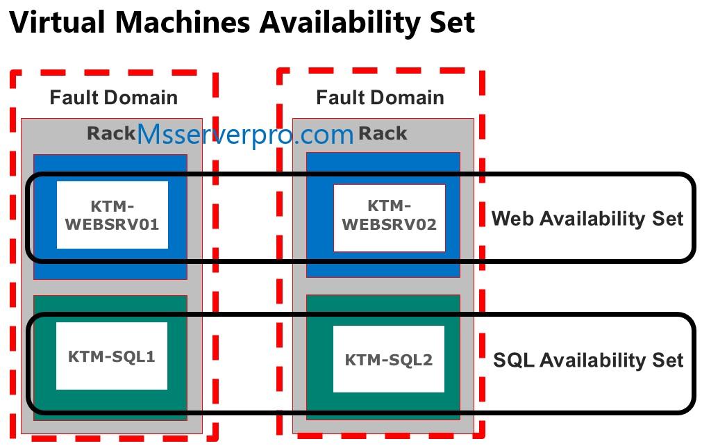 azure machine availability set
