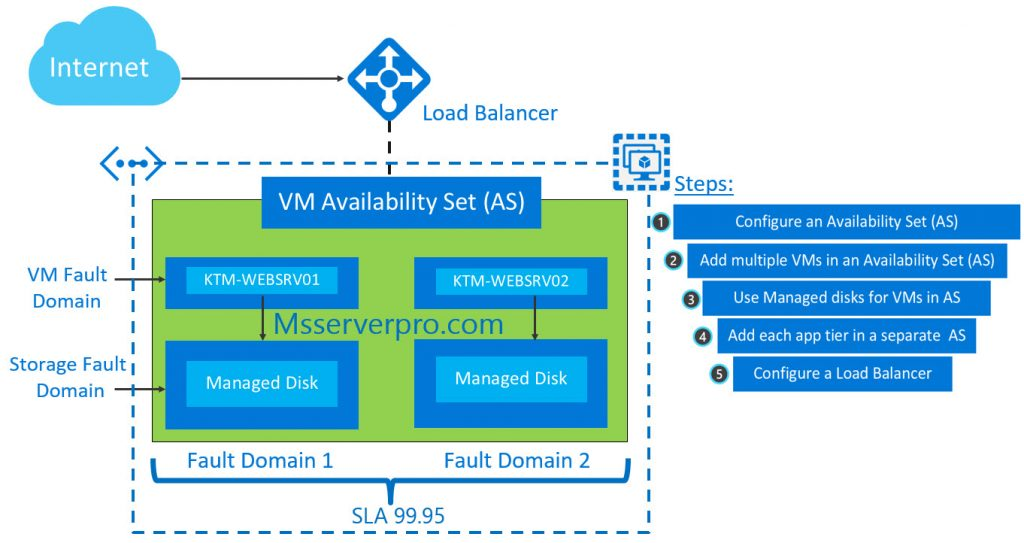 Configuring an Availability Set with the Azure Load Balancer
